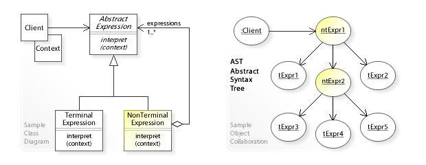 折腾Java设计模式之解释器模式