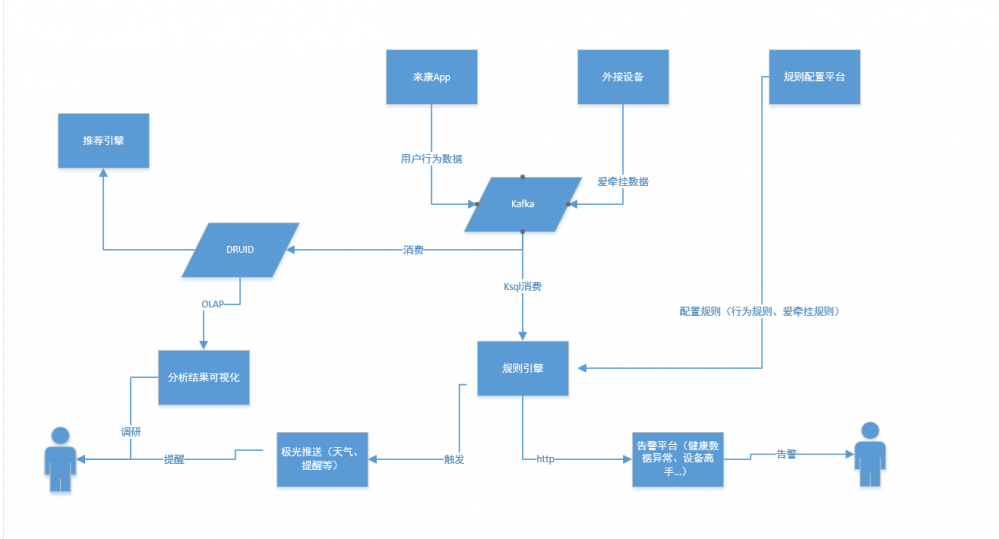 基于事件驱动的健康物联数据融合汇聚架构初探