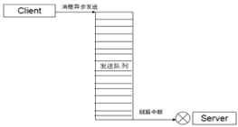 RPC 框架的可靠性设计