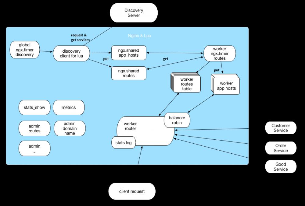 基于Nginx&Lua 和Netflix Eureka的微服务网关