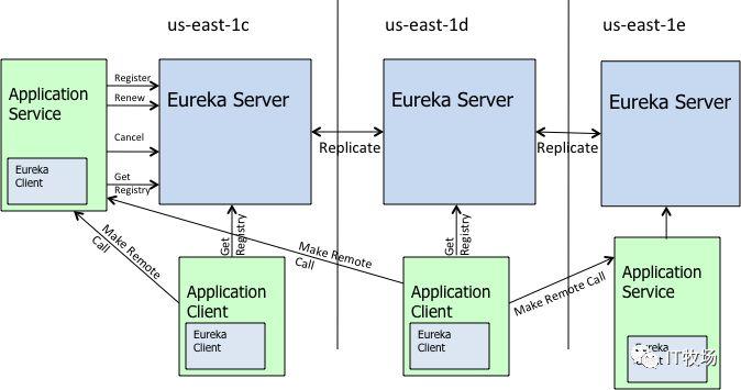 跟我学 Spring Cloud (Finchley 版)(六):服务注册与服务发现之 Eureka 深入