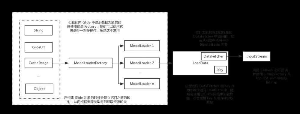Glide 系列-1:预热、Glide 的常用配置方式及其原理