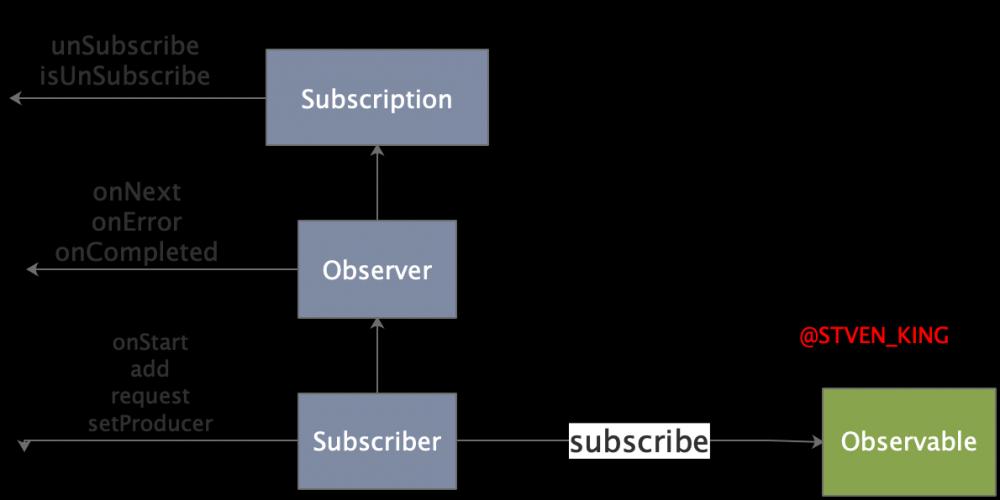 关于RxJava的基础心法解析