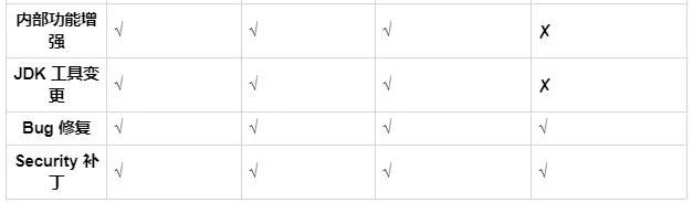 java12马上要发布了,程序员集体大喊:我可以坚持使用java8吗?