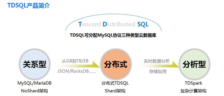 数据库 TDSQL 的架构演进