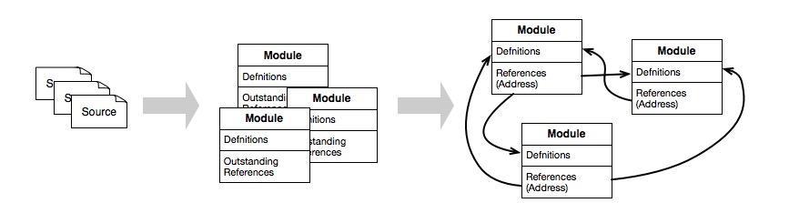一文弄懂Java和C中动态链接机制