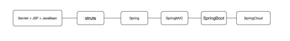 Android程序员的Java后台学习建议