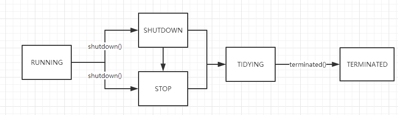 Java 线程池框架核心代码分析