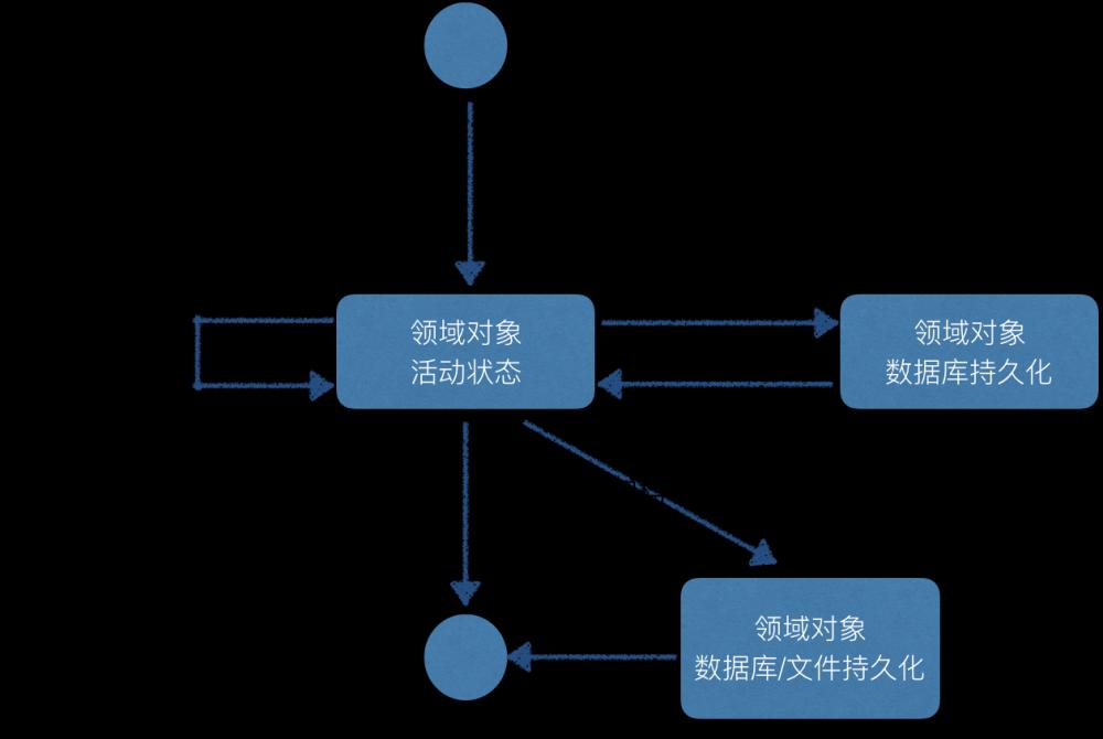 解构领域驱动设计(二):领域驱动设计的核心之分层架构