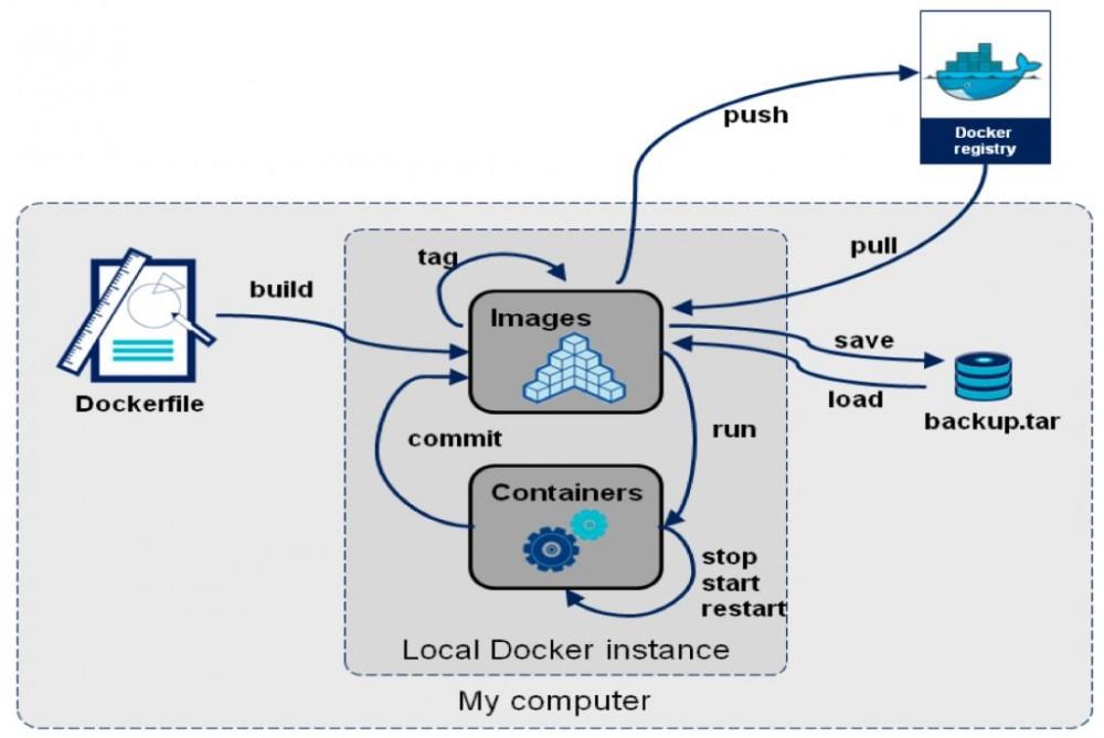 Docker 快速验证 tomcat 单机多实例方案