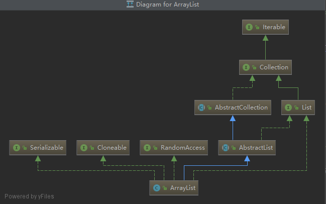 Java 集合之ArrayList