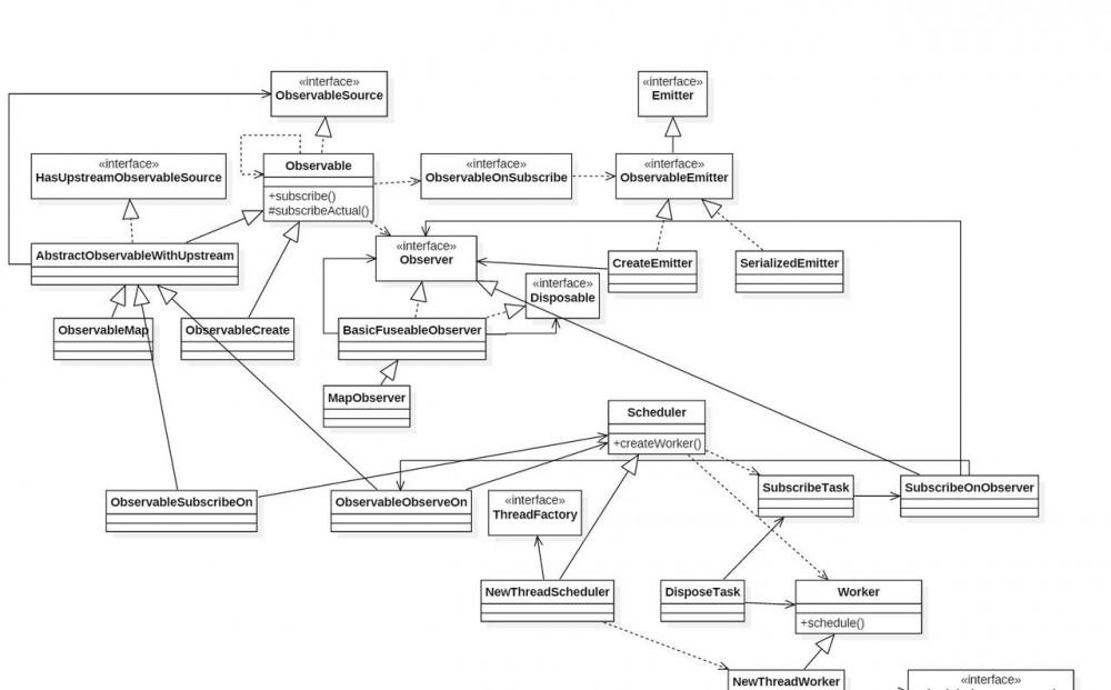 RxJava如何结合观察者与链式处理
