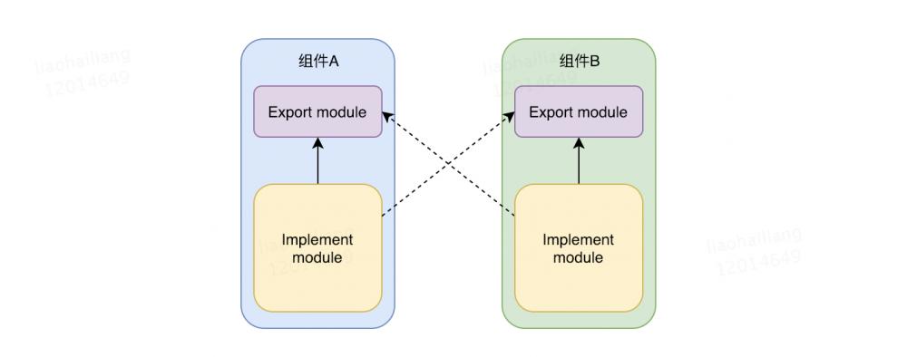 Android组件化方案及组件消息