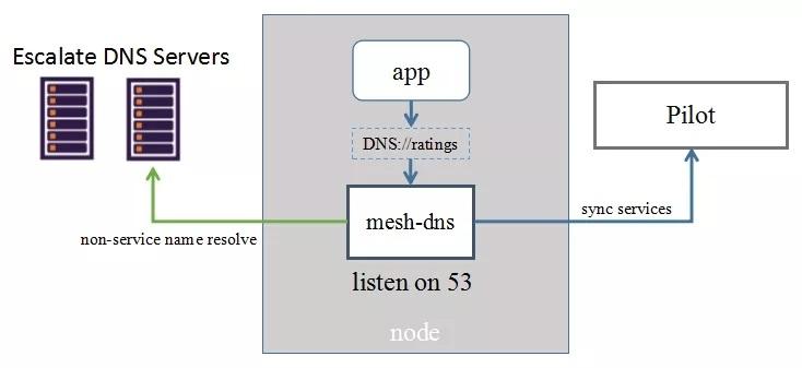 Service Mesh生产实践及架构