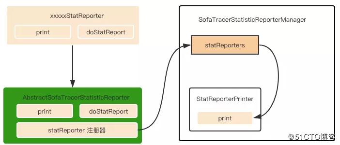 蚂蚁金服分布式链路跟踪组件 SOFATracer 数据上报机制和源码分析   剖析