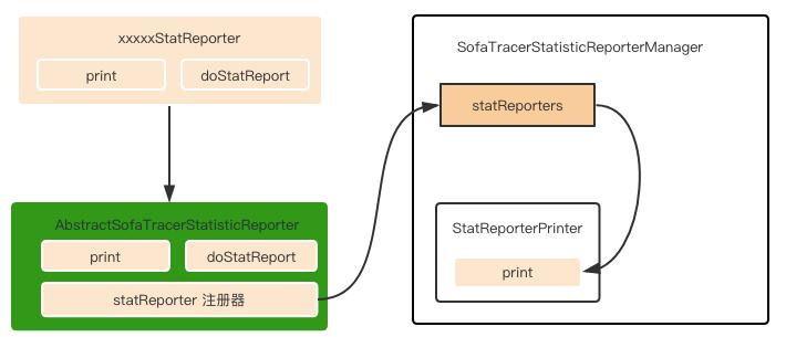 蚂蚁金服分布式链路跟踪组件 SOFATracer 数据上报机制和源码分析 | 剖析