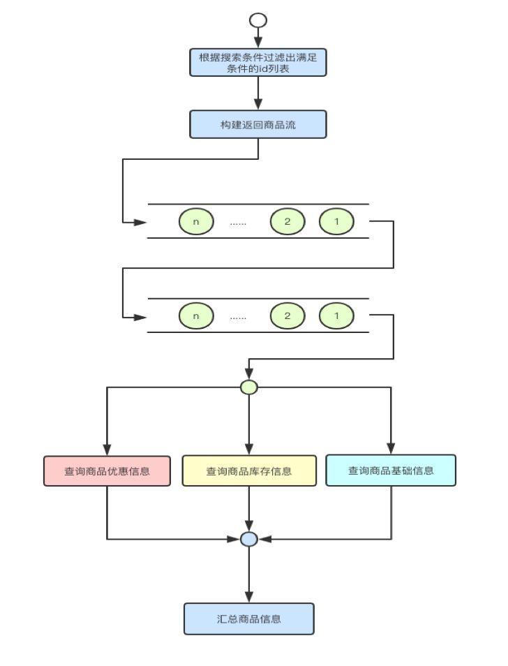 响应式架构与 RxJava 在有赞零售的实践