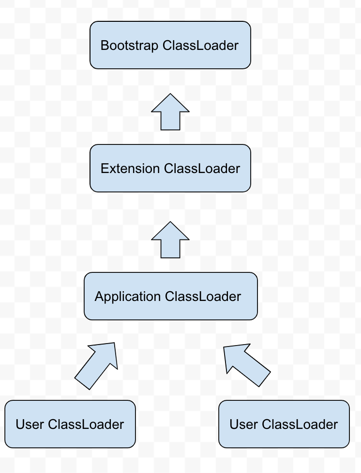 Android Classloader机制