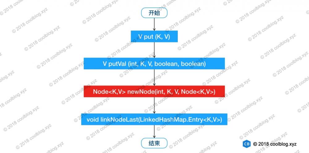 java基础:LinkedHashMap — 源码分析