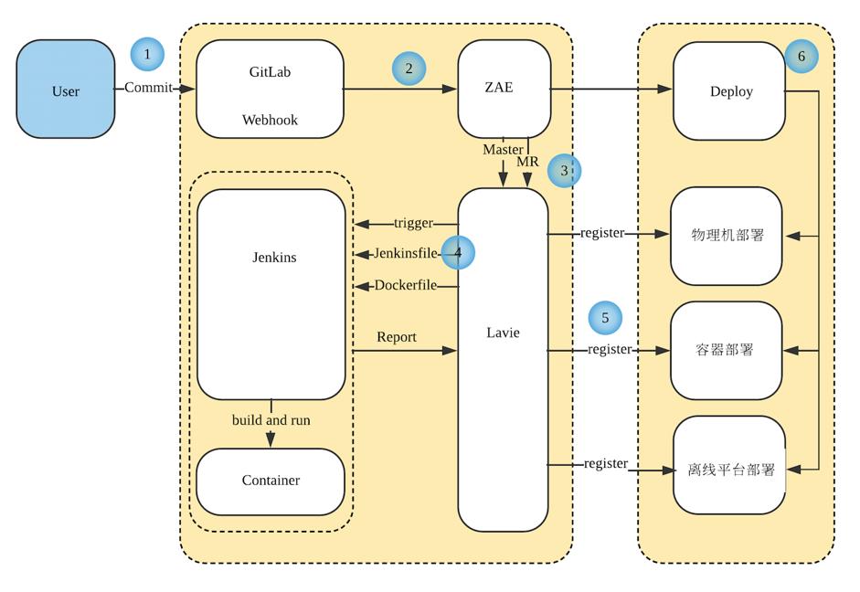 知乎容器化构建系统设计和实践