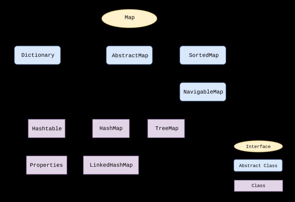 一文快速了解Java集合框架