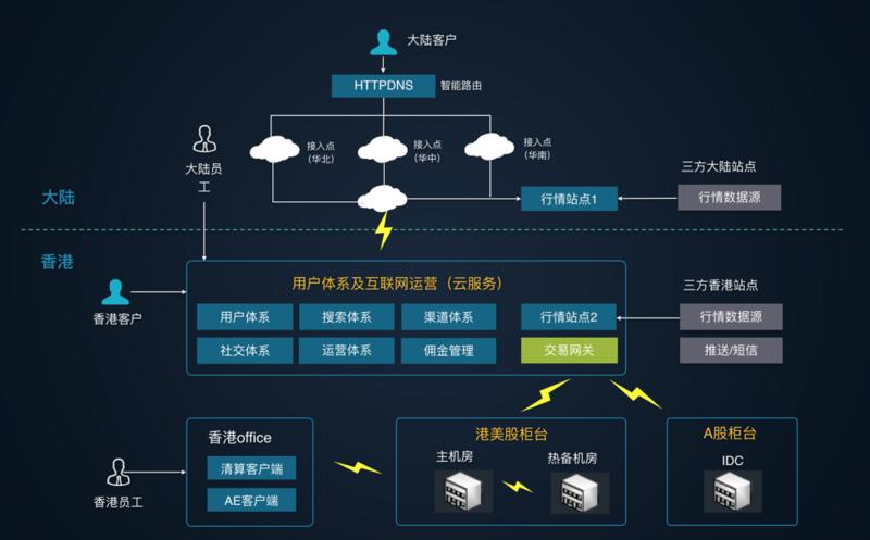 跨境互联网券商架构最佳实践
