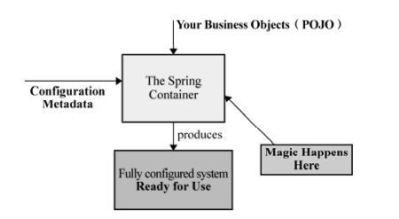 Spring IOC容器实现机制