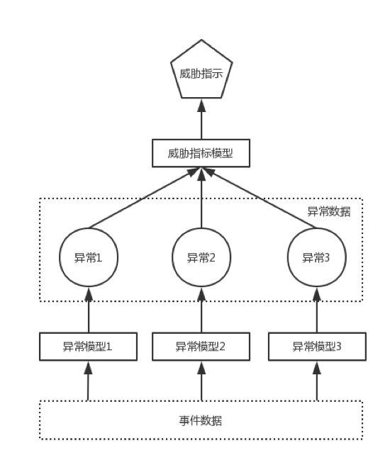 UEBA架构设计之路(四):异常、威胁指标和威胁
