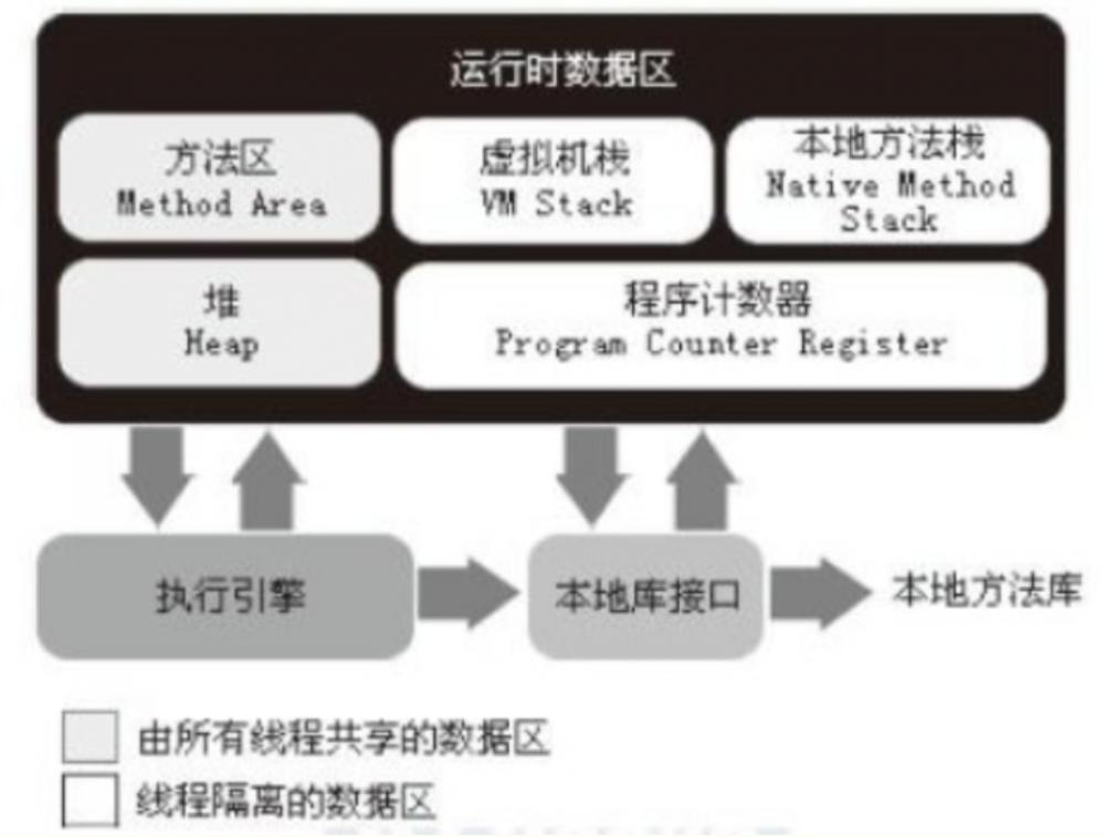 java基础(一):谈谈java内存管理与垃圾回收机制