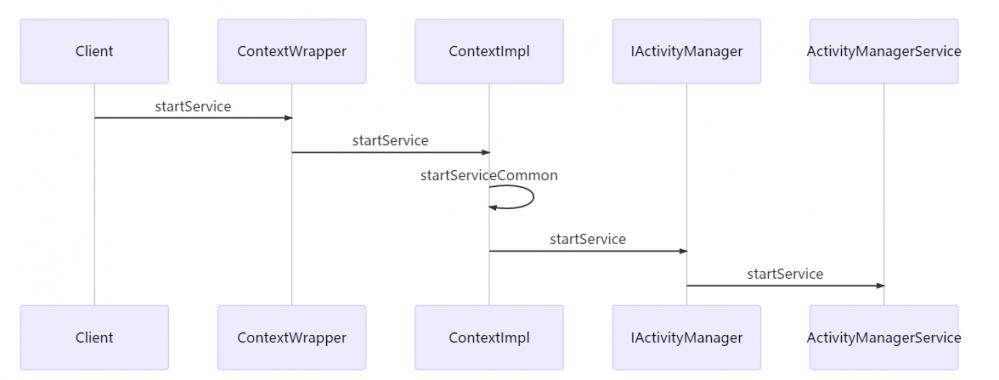深入浅出Service插件化原理
