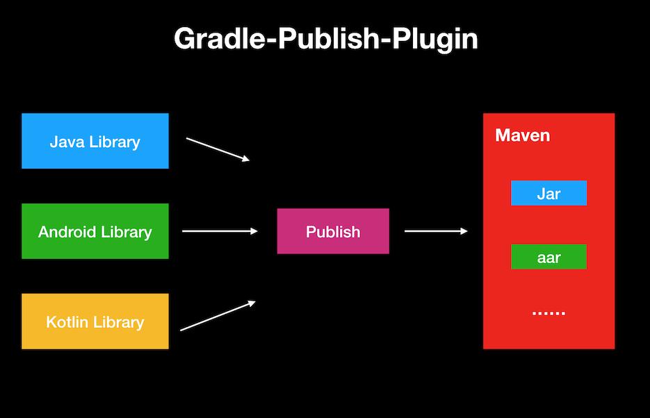 了解一下:一款好用的 Maven Library 发布插件