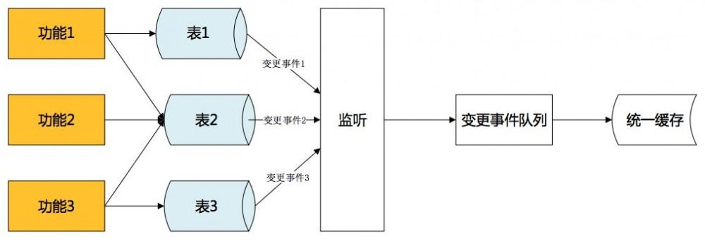 京东服务市场高并发下 SOA 服务化演进架构