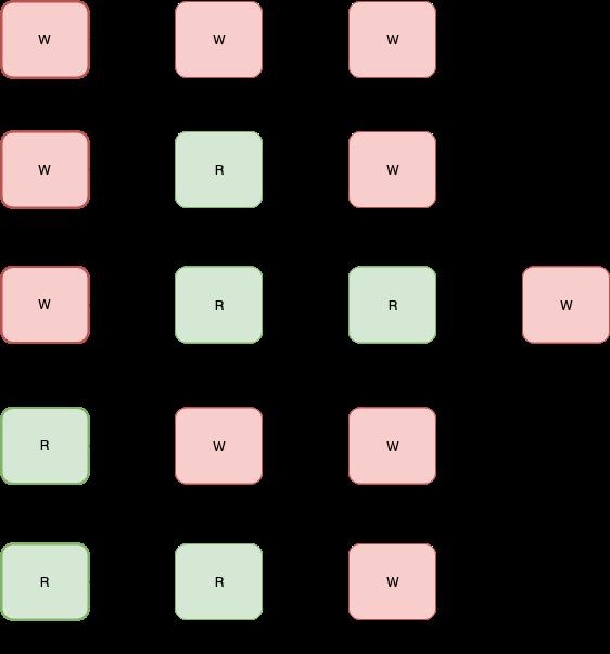 Java并发研究 自己写ReentrantLock和ReentrantReadWriteLock(4)