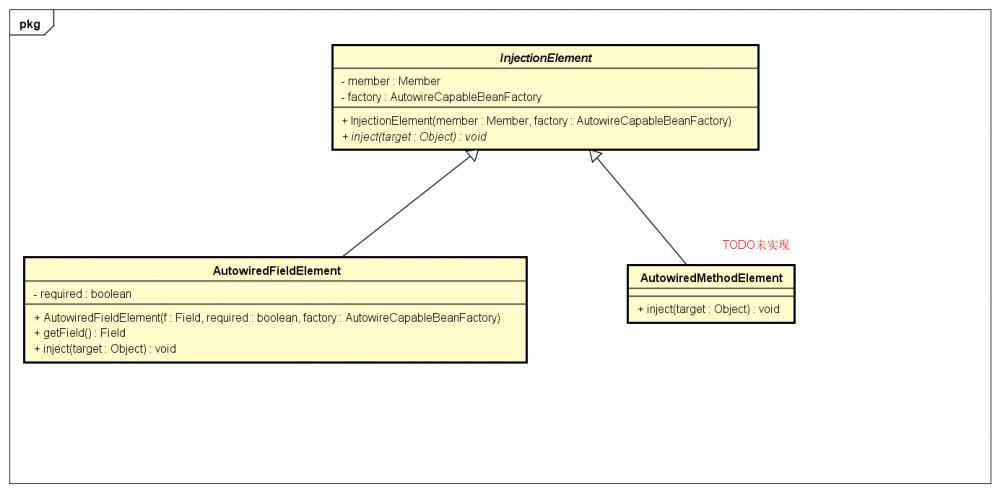 Small Spring系列七:annotation Injection(三)