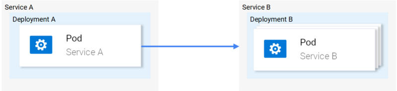 使用Istio打造微服务(第1部分)