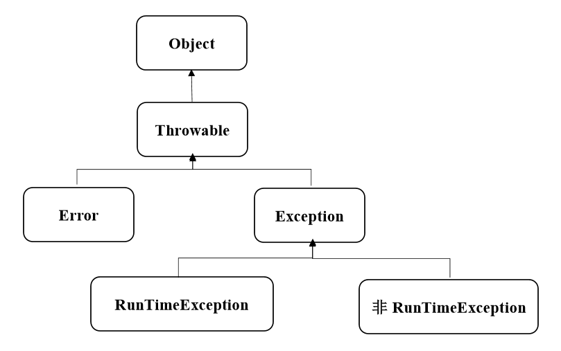 Java基础知识——异常