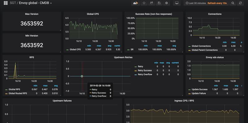 使用Envoy 作Sidecar Proxy的微服务模式-4.Prometheus的指标收集