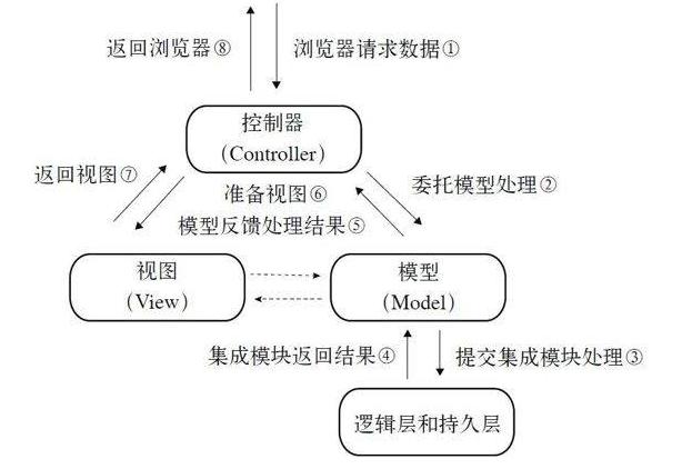 简易 MVC框架 弃坑