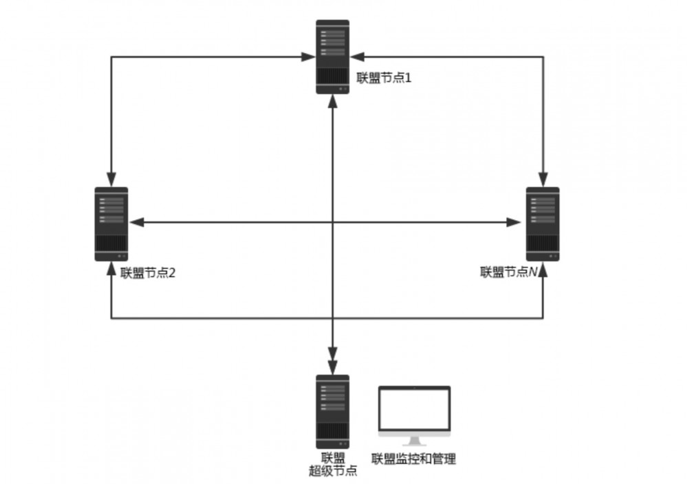 一张图看懂比特币、以太坊、联盟链等区块链系统架构