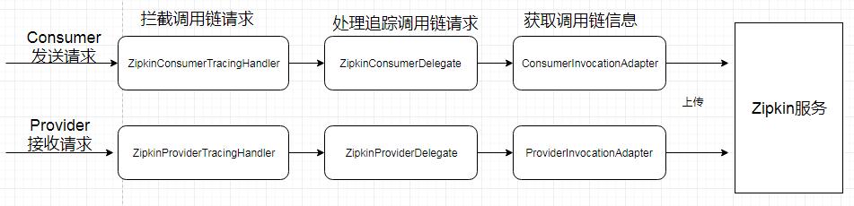 学习微服务第 5 天:ServiceComb + Zipkin 源码解读