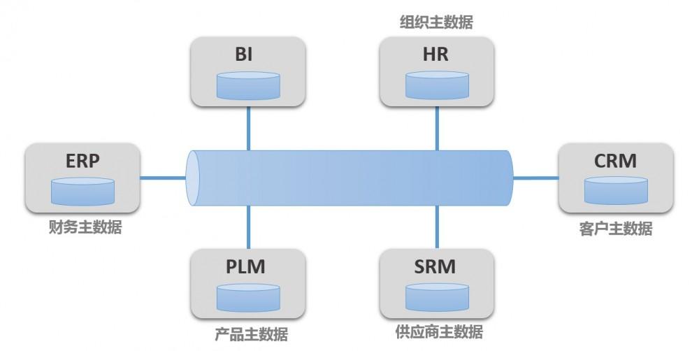 企业的主数据管理