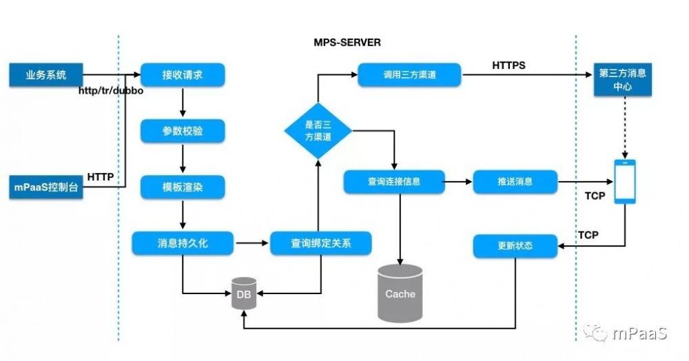 mPaaS 服务端核心组件:消息推送 MPS 架构及流程设计
