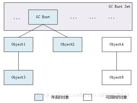 Java内存机制和GC回收机制-----笔记
