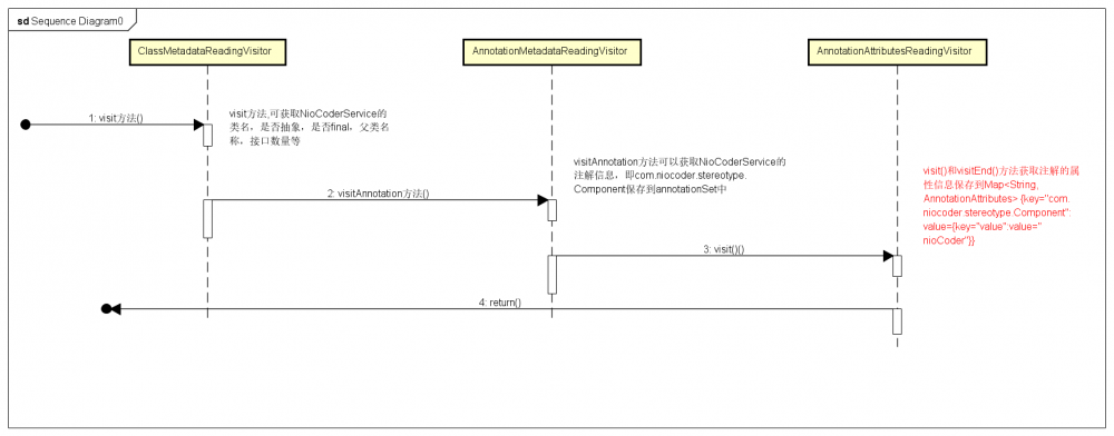 Small Spring系列六:annotation Injection(二)