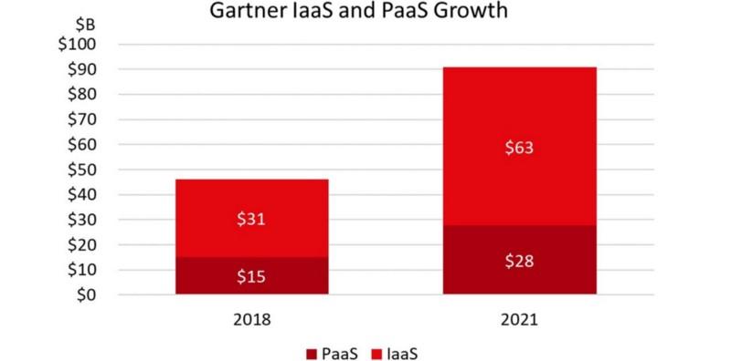 2019年最值得关注的五大微服务发展趋势