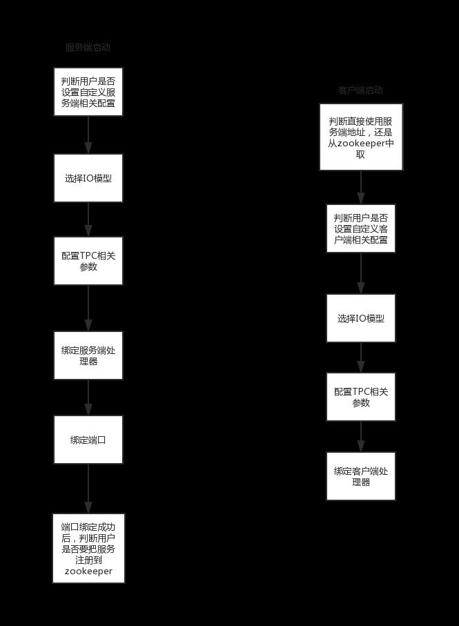 小马过河-RPC之旅
