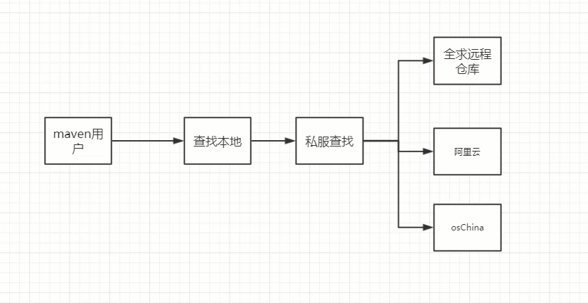 『互联网架构』软件架构-环境搭建maven(三)