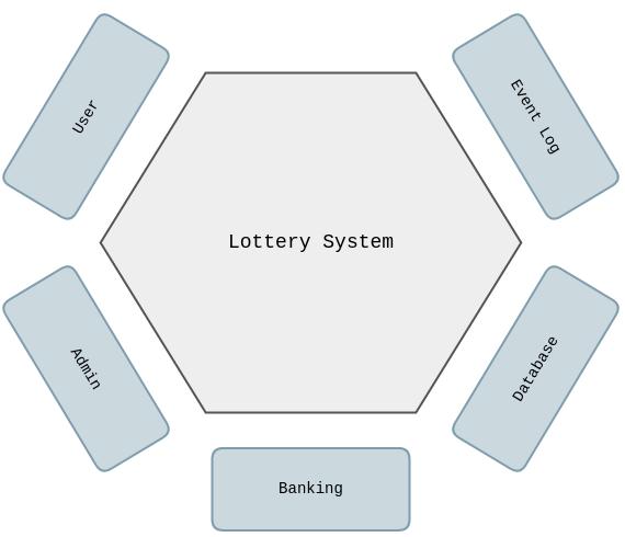 用六边形架构构建可维护系统 - IlkkaSeppälä