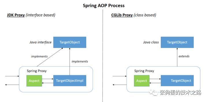 Spring AOP(一):AOP 基本概念
