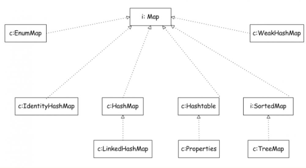 java基础(二):谈谈Java基本数据结构